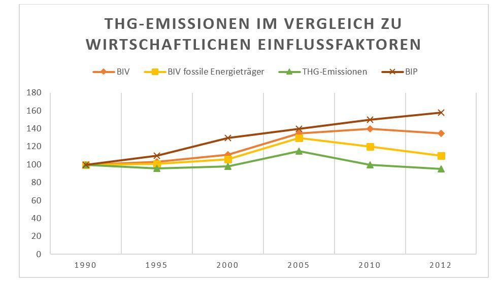 Wirtschaftliche Einflussfaktoren auf den Trend der Treibhausgas-Emissionen Statistik 1