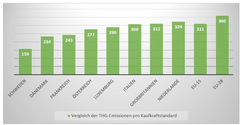Wirtschaftliche Einflussfaktoren auf den Trend der Treibhausgas-Emissionen Statistik 2